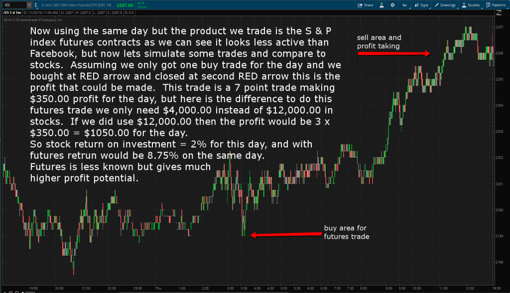 futures_day_trade_explained