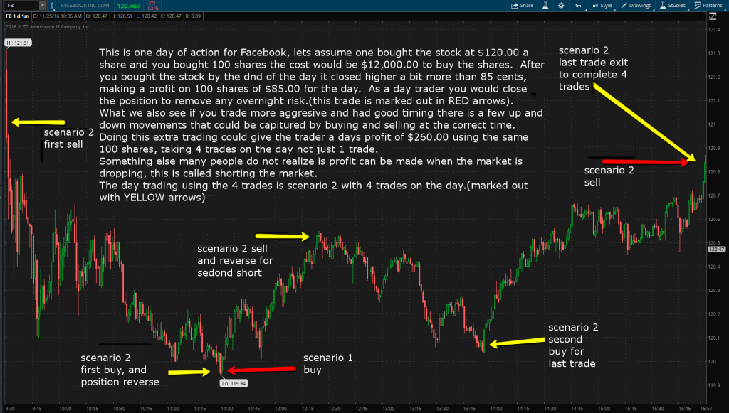 stock_day_trade_explained